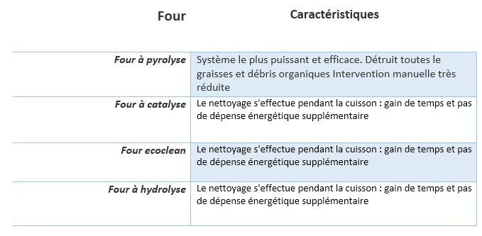 Les Differents Systemes De Nettoyage Pour Un Four Rue Du Commerce